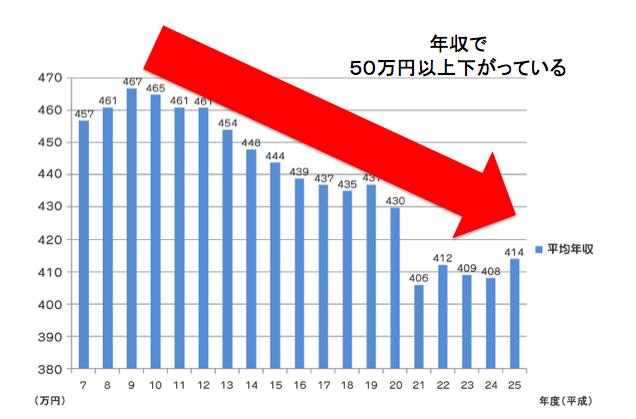 サラリーマンの平均年収の下がり方